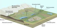 Eskers: Erosional Landforms
