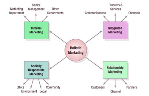 advances in the internal marketing concept The concept of internal marketing (im) is a relatively new approach that   advances in the internal marketing concept: definition, synthesis.