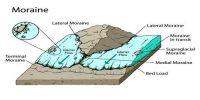 Moraines:Erosional Landforms