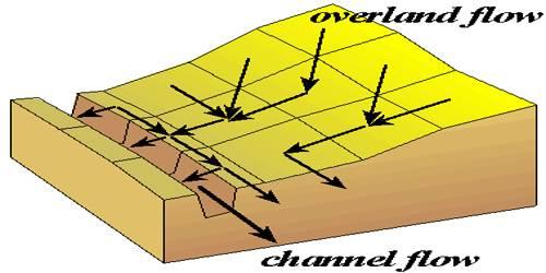 Overland Flow of Running Water