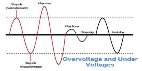 Overvoltage
