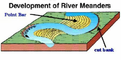 Point Bars: Depositional Landforms