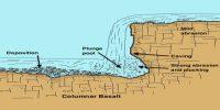 Potholes and Plunge Pools: Erosional Landforms
