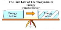 Principle of First Law of Thermodynamics