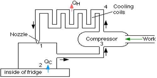 Refrigerator: Heat Engine