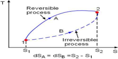 Irreversible Process