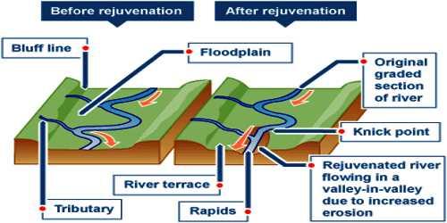 River Terraces