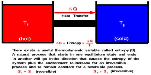Formulation of Second Law of Thermodynamics in terms of Entropy