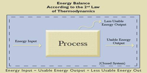 Comparatively Explanation on First and Second Law of Thermodynamics