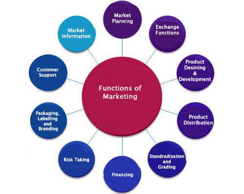 analysis of interpersonal function in advertising Read this english research paper and over 88,000 other research documents analysis of interpersonal function in advertising introduction among all the commercial discoursed, advertising discourse is the most contacted discourse in our daily-life.