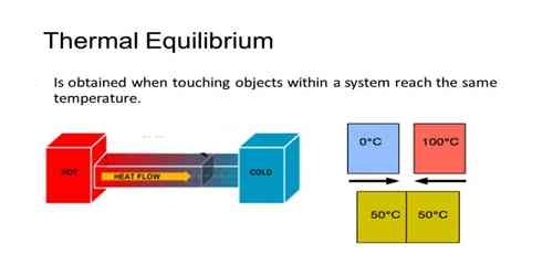 Zeroth law of Thermodynamic in Thermal Equilibrium