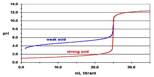 Titration of a Strong Acid with a Strong Base
