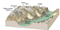Valleys: Erosional Landforms