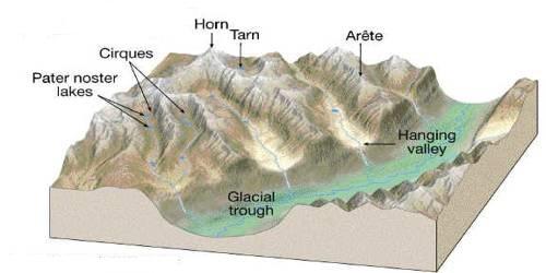 Valleys: Erosional Landforms