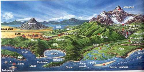 Development of Landforms