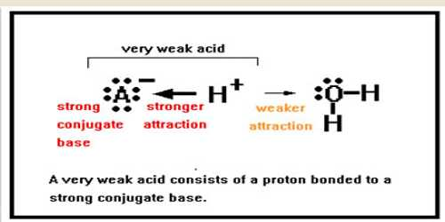 pH of Solutions of Very Weak Bases