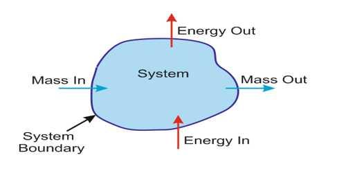 Thermodynamic System