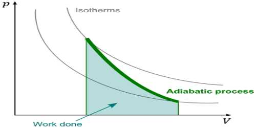 Use of First Law of Thermodynamics in Adiabatic Process