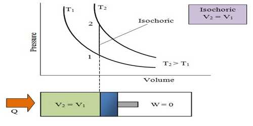 Use of First Law of Thermodynamics in Isochronic System