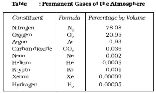 Composition of Atmosphere - QS Study