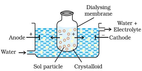 Purification of Colloids: Dialysis and Electrodialysis
