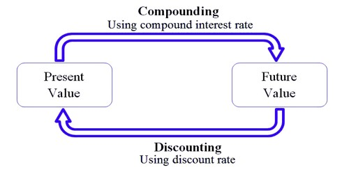 Difference between Discounting and Compounding