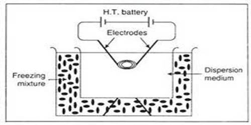 Disintegration or Dispersion Method