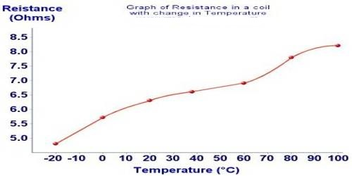 Effect of Temperature on resistance