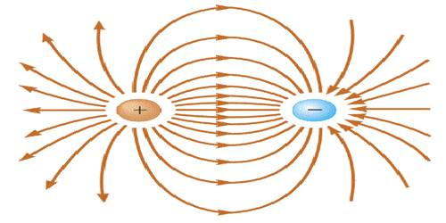 Concept of Electric Dipole