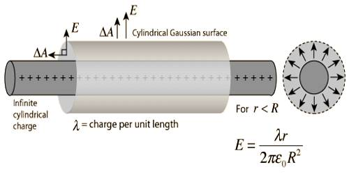 Gauss's Law to determine Electric Field due to Charged Long Cylinder