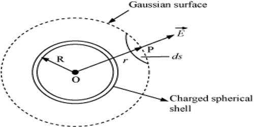 Gauss's Law to determine Electric Field due to Charged Sphere