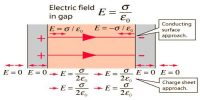 Gauss's Law to determine Electric Field due to two Charged Parallel Sheets