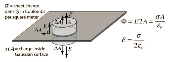 Gauss's Law to determine Electric Field near a Charged Plane Conductor