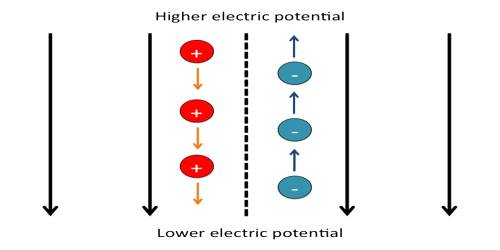 Point Measurement of Electric Potential