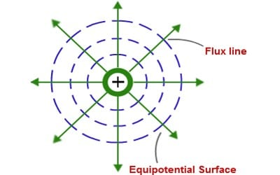Equipotential Surface 1