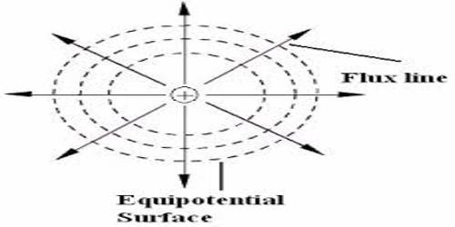 Definition of Equipotential Surface
