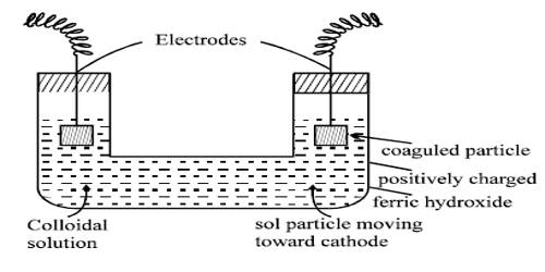 Ferric Hydroxide Sol (hydrolysis): Preparation