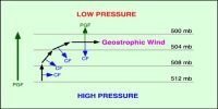Which Forces Affecting the Velocity and Direction of Wind?