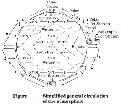 an essay on the general circulation of the earth atmosphere The general circulation of the atmosphere studies of the general circulation focus on large scale and from the earth to the atmosphere in the tropics and.