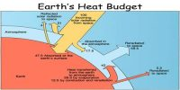 Heat Budget of the Planet Earth