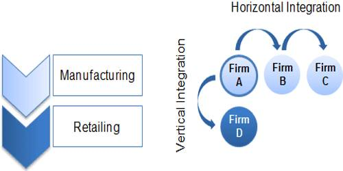 Objectives of Horizontal Combination