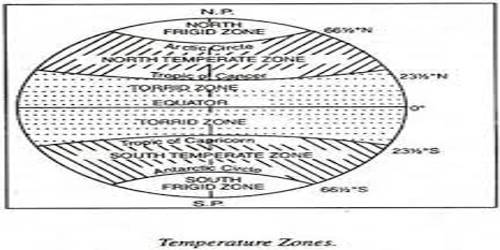 Horizontal and Vertical Distribution of Temperature