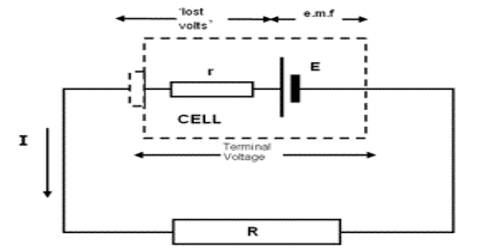 Relation between Internal Resistance and Electromotive Force of a Cell