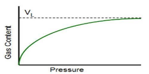 Langmuir Isotherm Measurement
