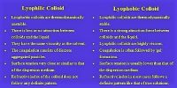 Difference between Lyophobic Colloid and Lyophilic Colloid