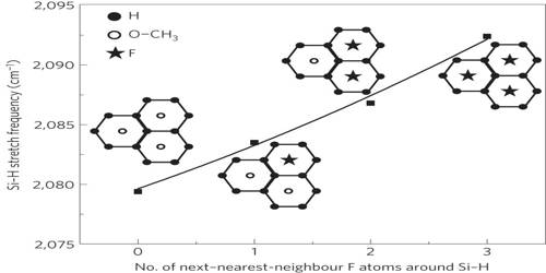 Nature of Surfaces in Chemistry