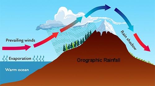 Types of Rainfall - QS Study