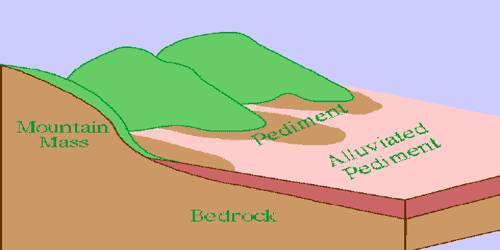 Pediments and Pediplains: Erosional Landforms