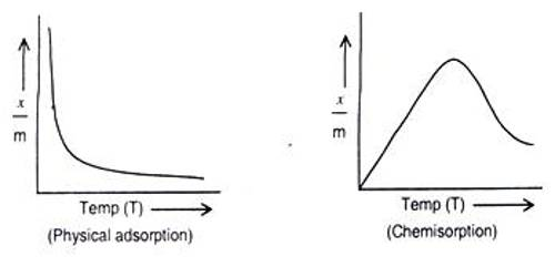 Difference between Physical Adsorption and Chemisorption