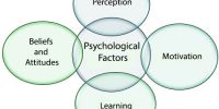 Psychological factors affecting Consumer Behavior